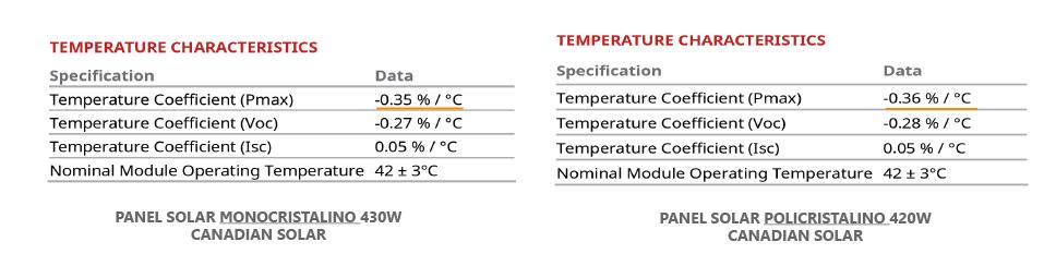 Coeficiente de temperatura Paneles Solares Canadian Solar