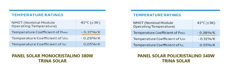 Coeficiente de temperatura monocristalino trina SOLAR