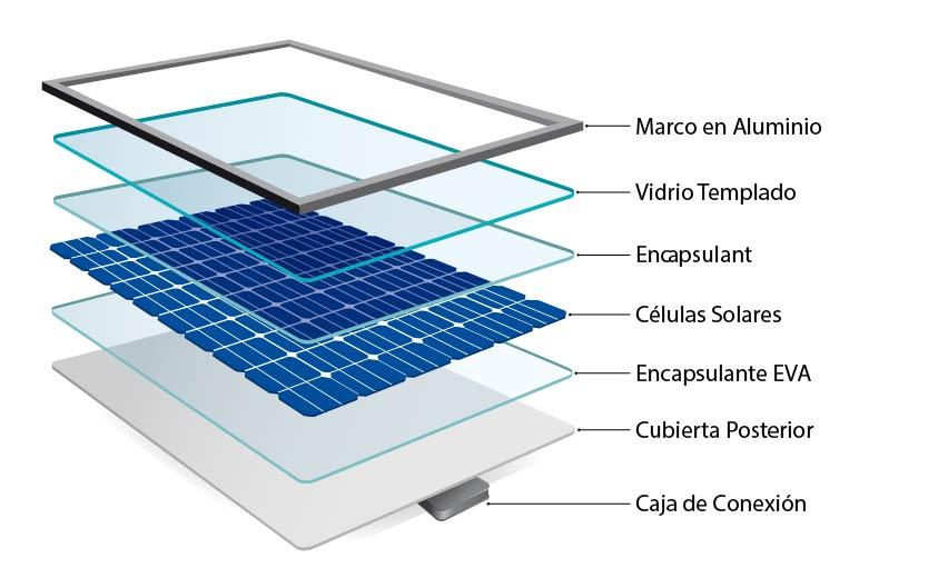 Partes de paneles solares