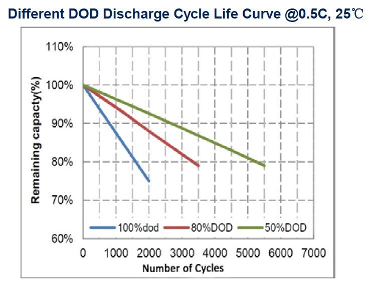 Baterías de litio iones de litio LIFEPO4 ciclo de vida útil descarga DOD