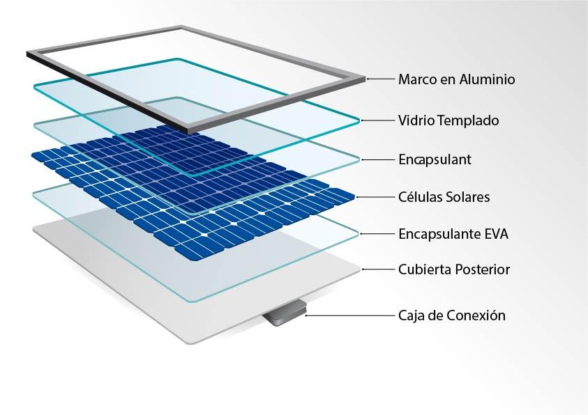 De qué están hechos los paneles solares